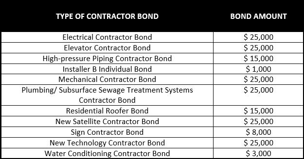 Minnesota Contractor License Bond   Surety Bond Authority