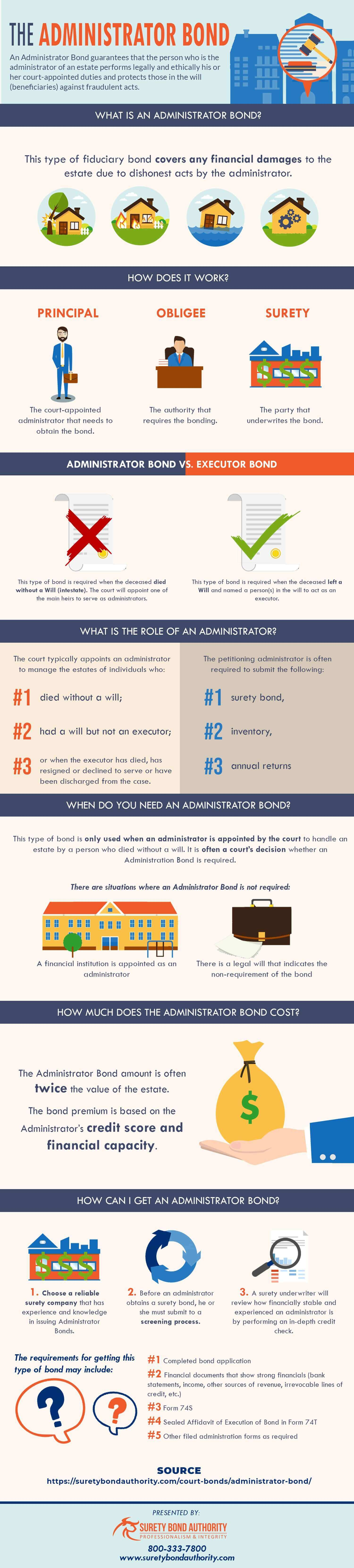 Administrator Bond Infographic