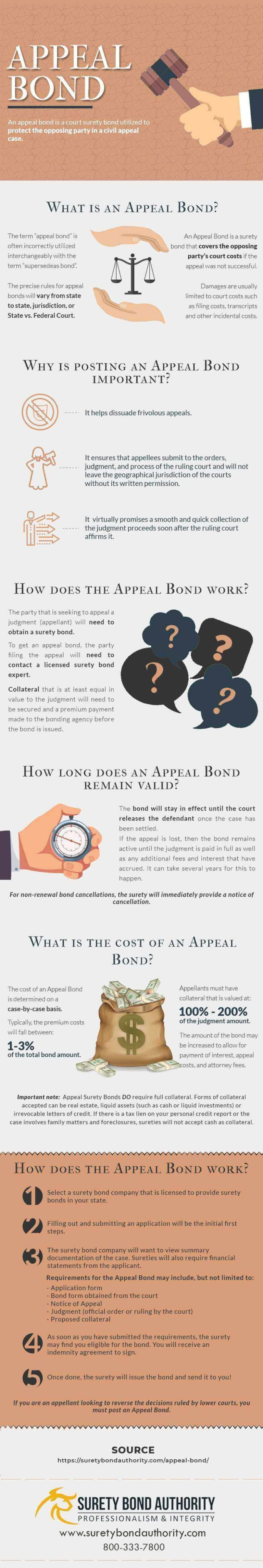 Appeal Bond Infographic