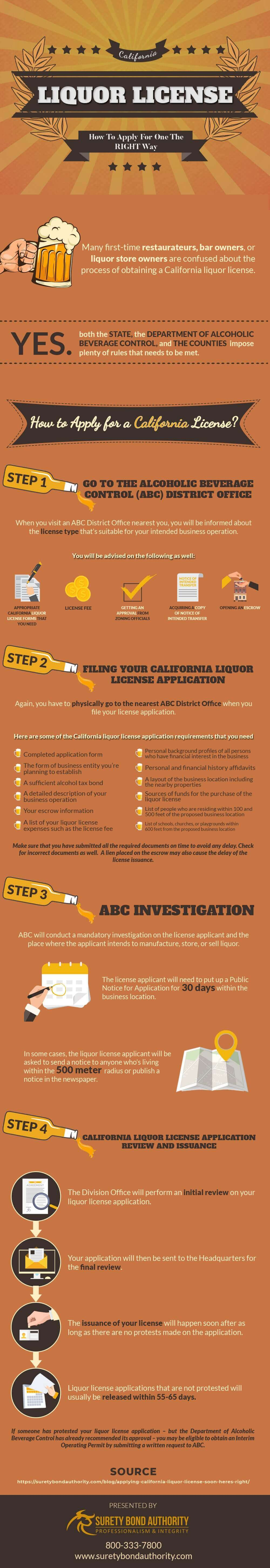 Applying for Liquor License in California Infographic