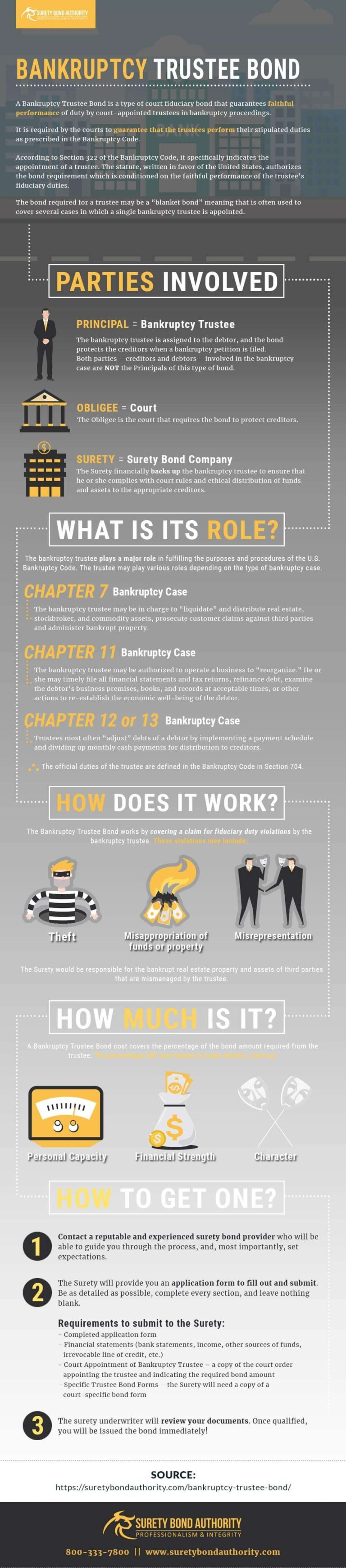 Bankruptcy Trustee Bond Infographic