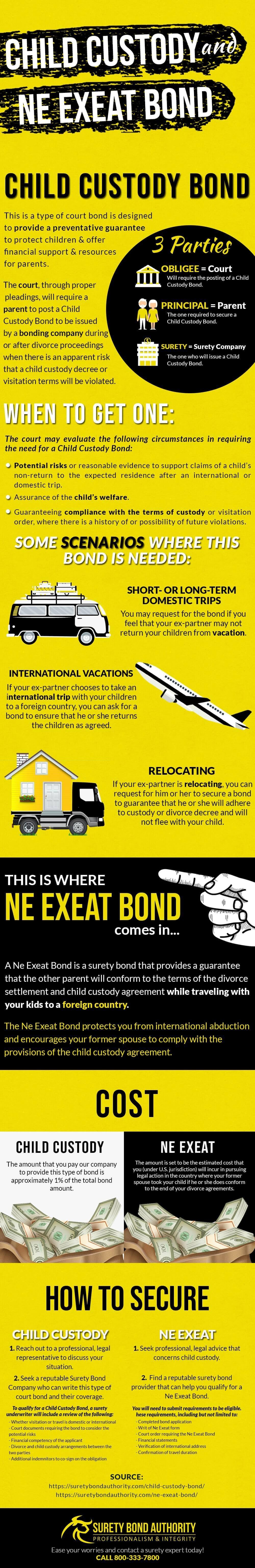 Ne Exeat Bond Infographic