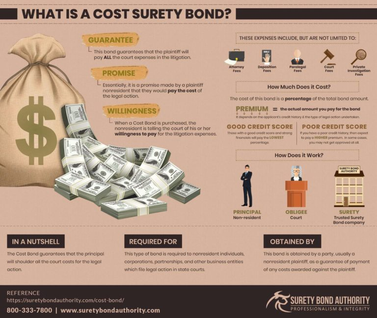 Cost Bonds Infographic