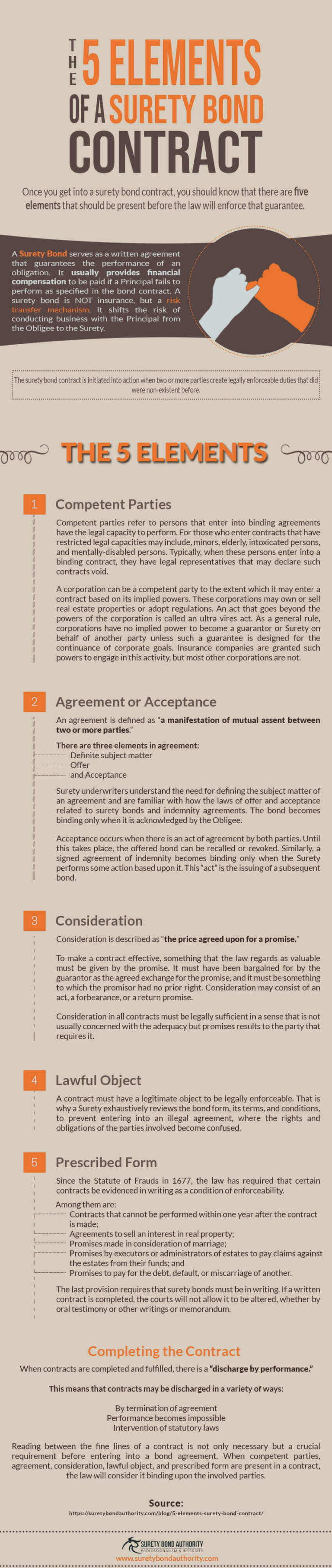 Elements of Surety Bond Contract Infographic