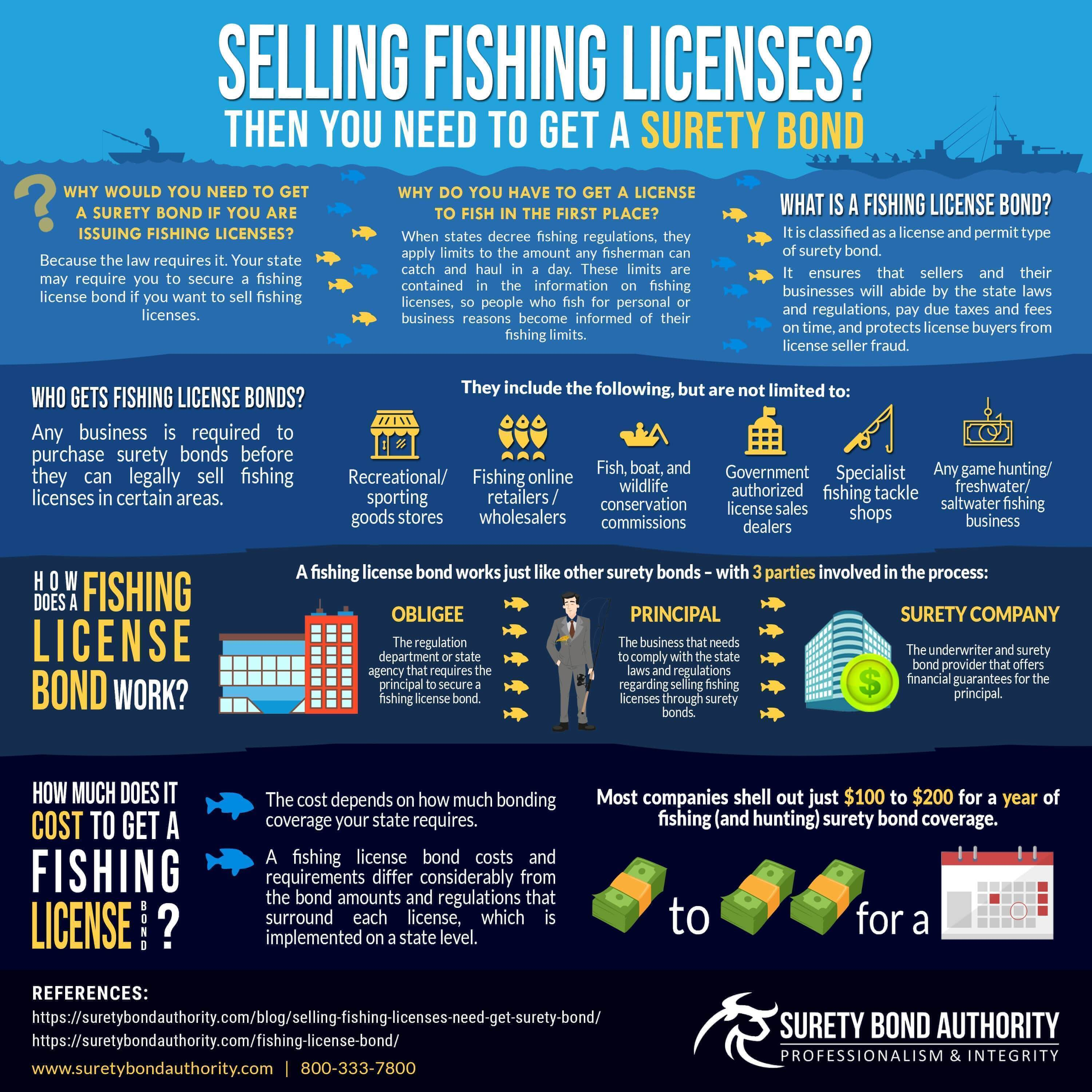 Fishing Licenses Surety Bond Infographic