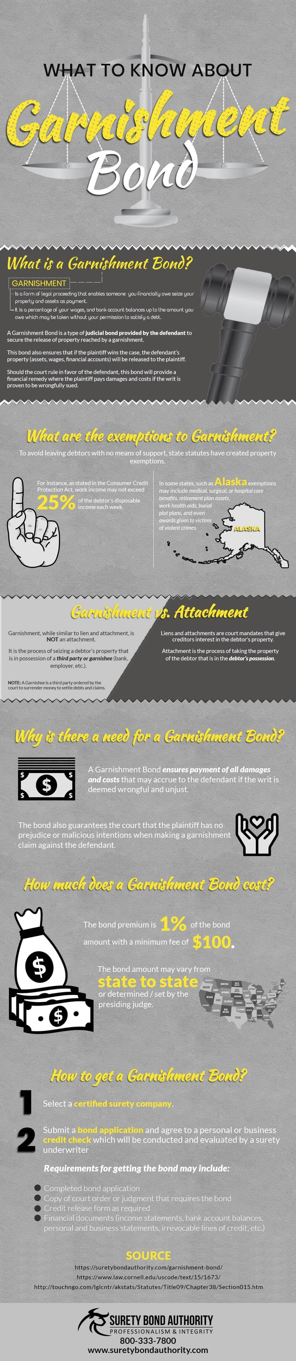 Garnishment Bond Infographic