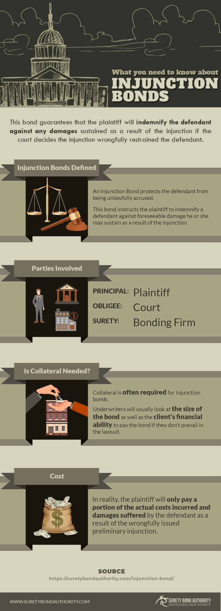 Injunction Bond Infographic