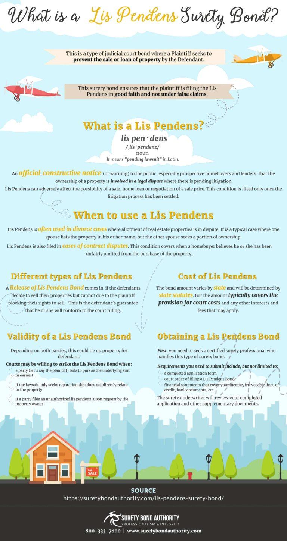 Lis Pendens Bond Infographic