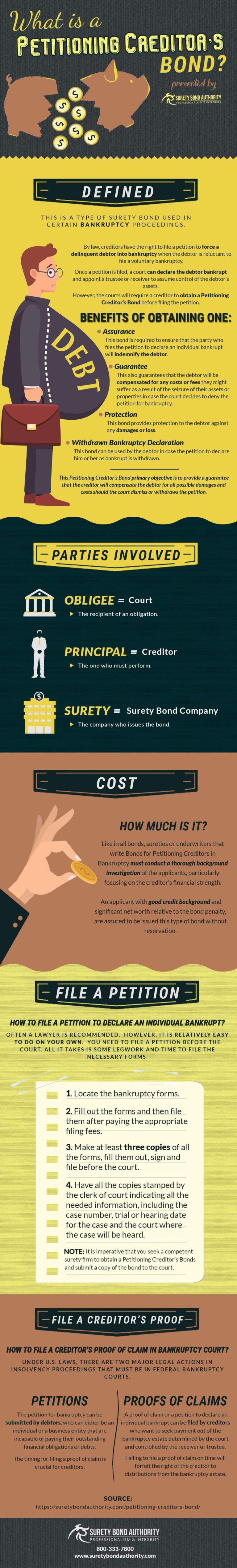 Petitioning Creditor's Bond Infographic