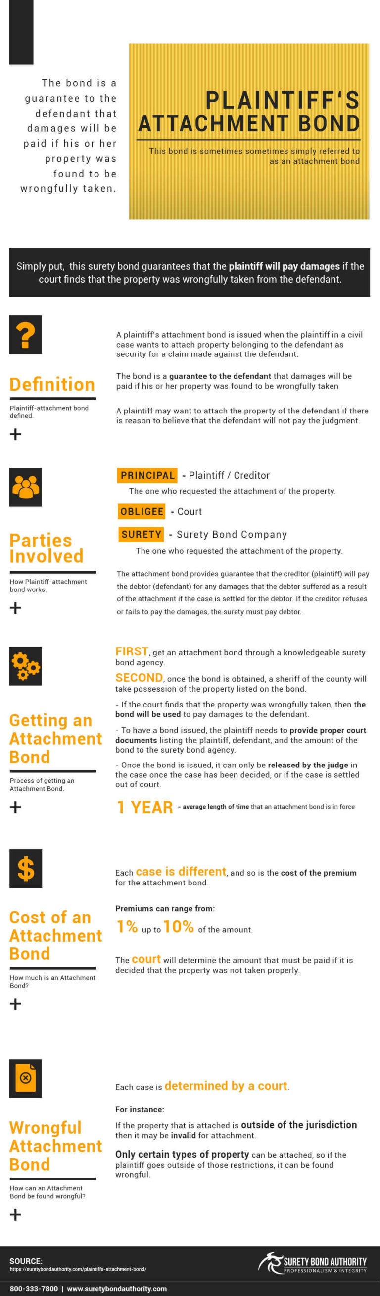 Plaintiff's-Attachment Bond Infographic