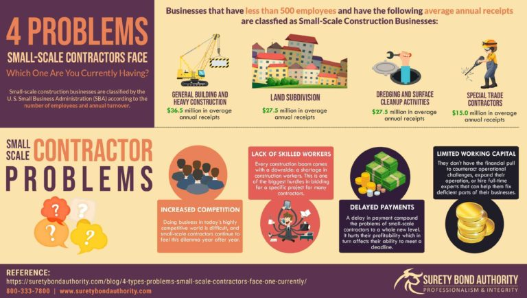 Problems Small Scale Contractors Face Infographic