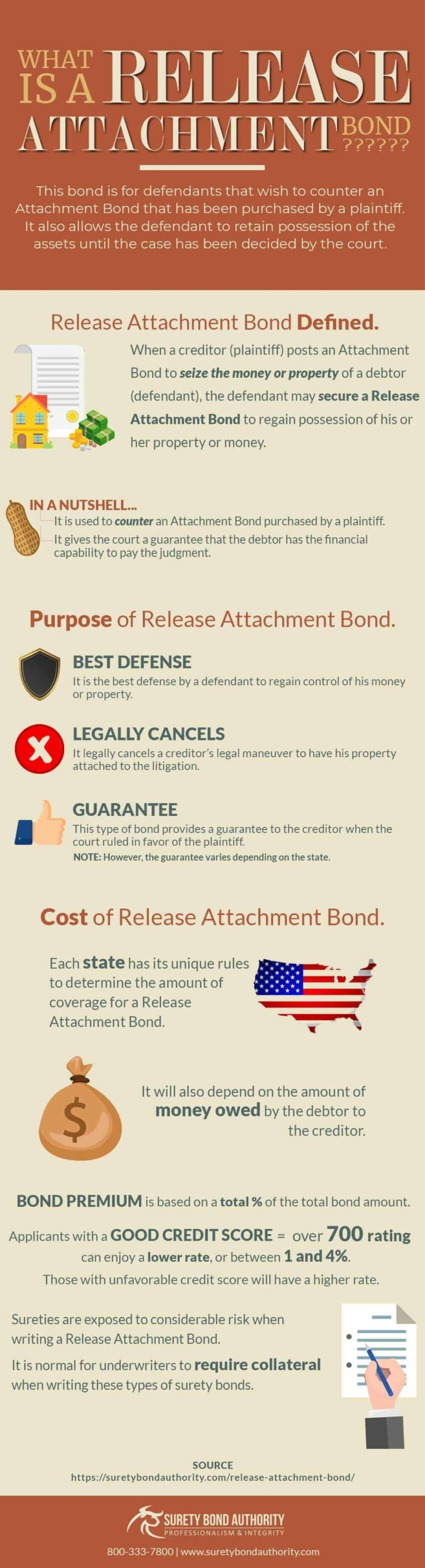 Release Attachment Bond Infographic