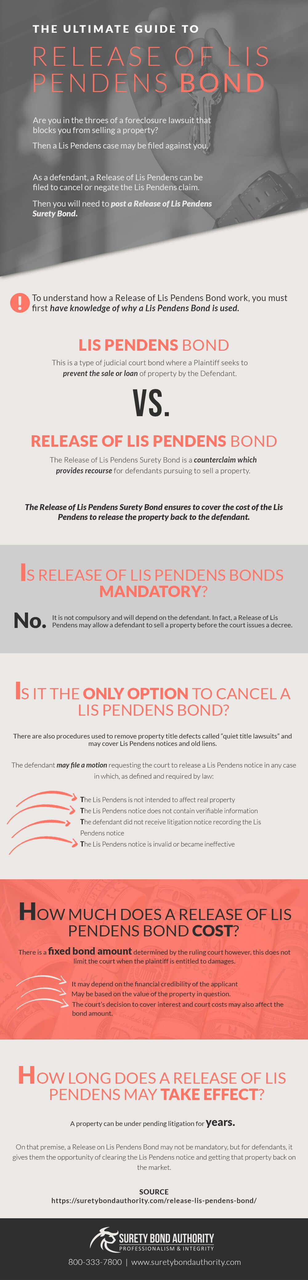 Release of Lis Pendens Bond Infographic