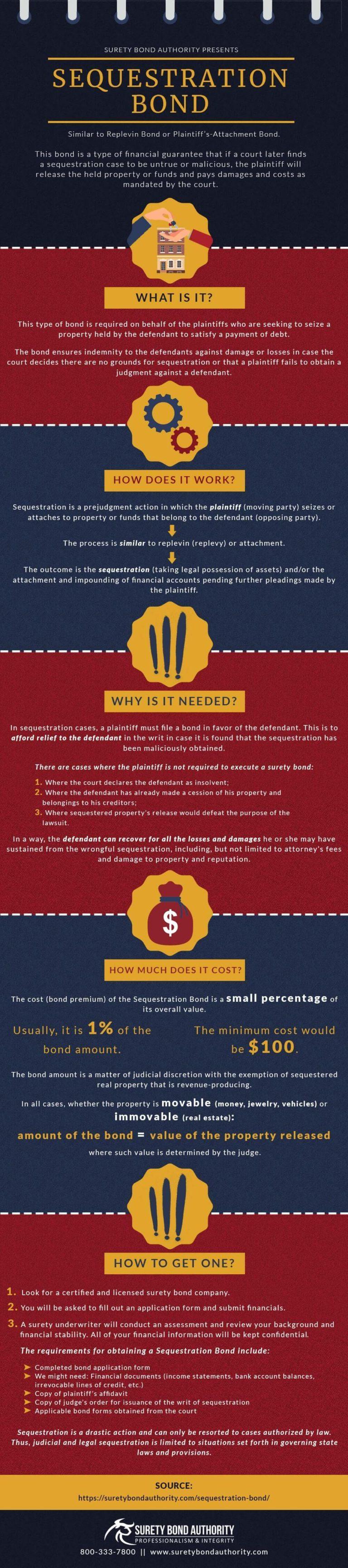Sequestration Bond Infographic