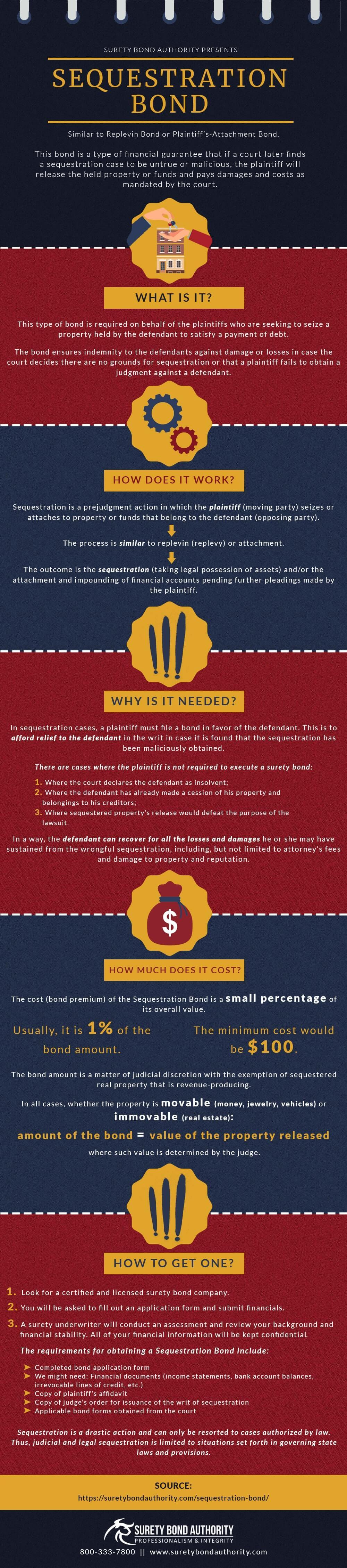 Sequestration Bond Infographic