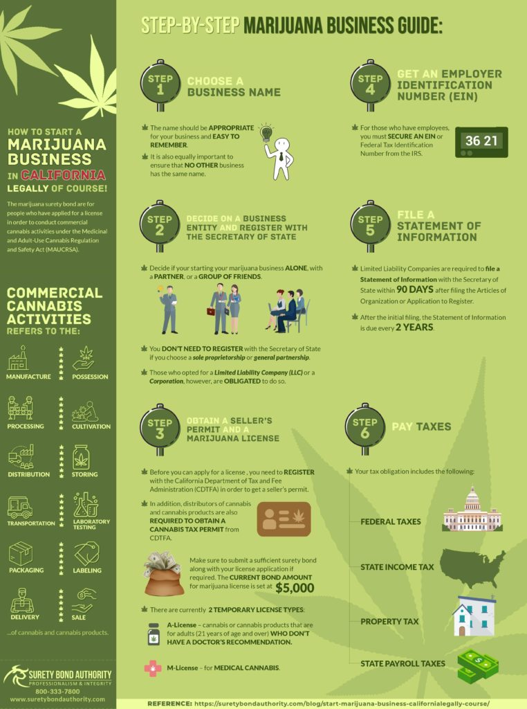 Step-by-step guide in starting a marijuana business in California Infographic