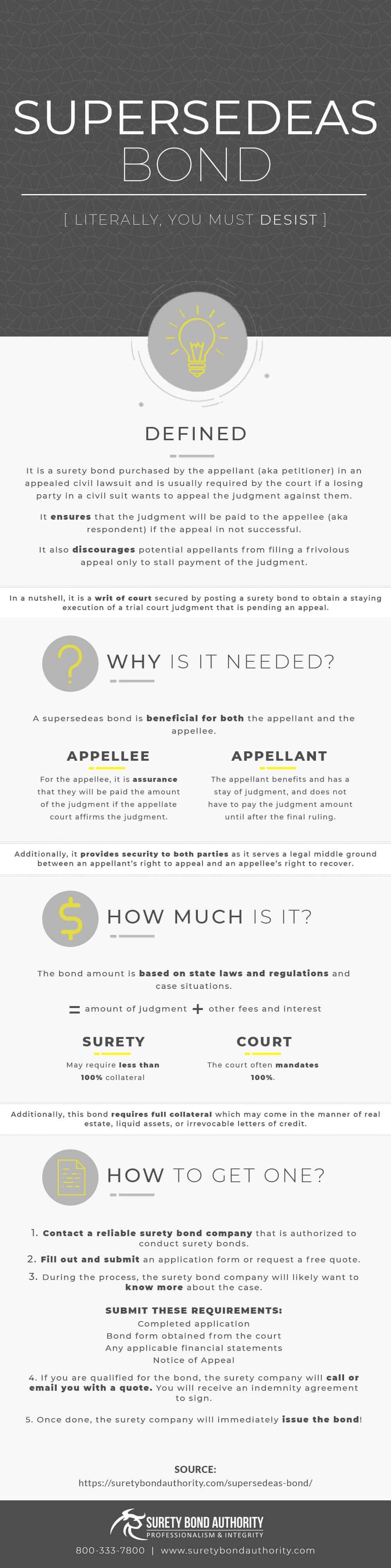 Supersedeas Surety Bond Infographic