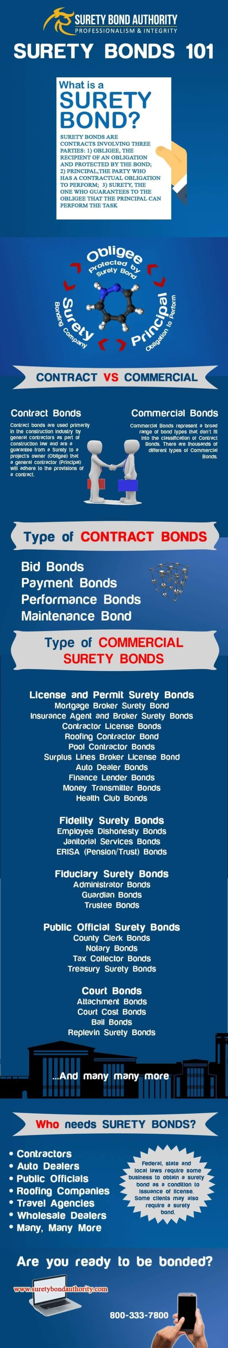 Surety Bond 101 infographic