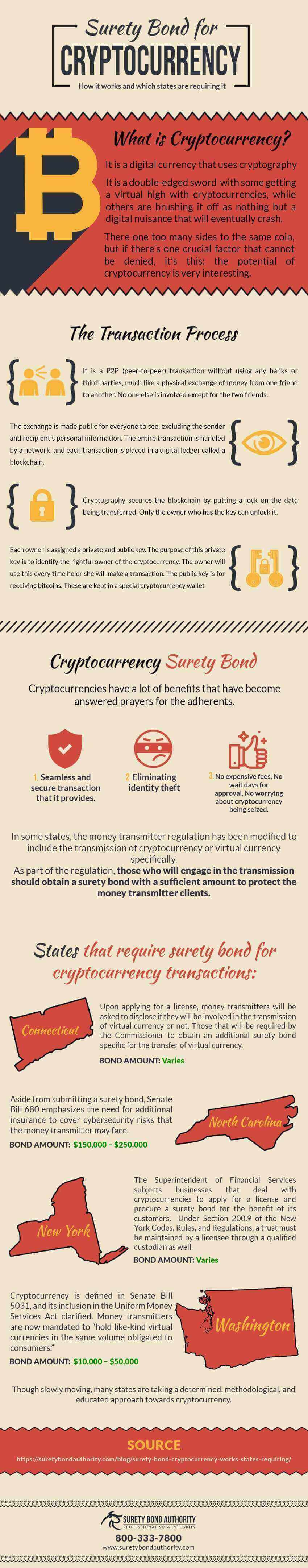 Surety Bond for Cryptocurrency Infographic