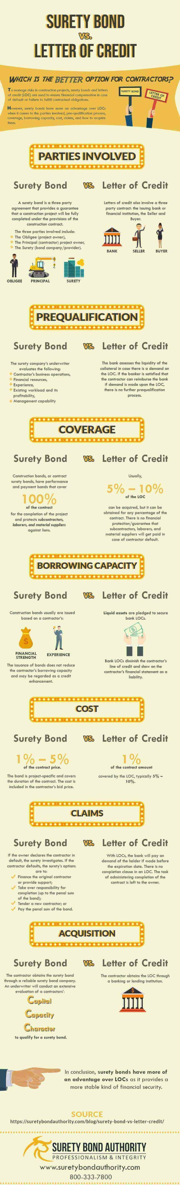 Surety Bond vs LOC Infographic