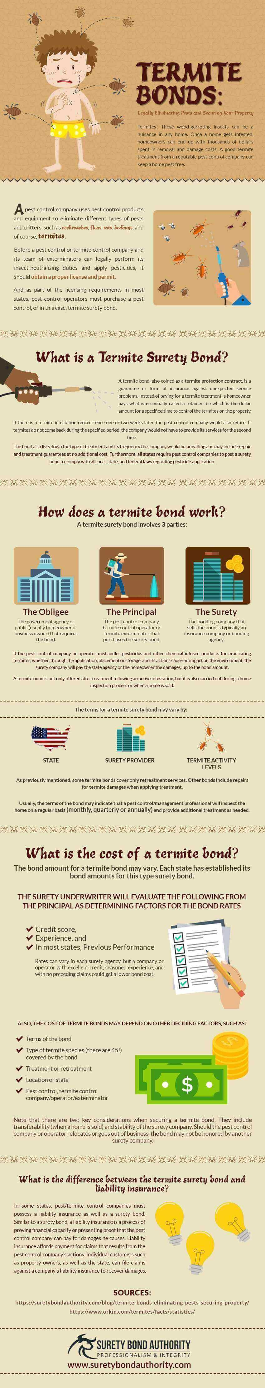 Termite Bonds Infographic