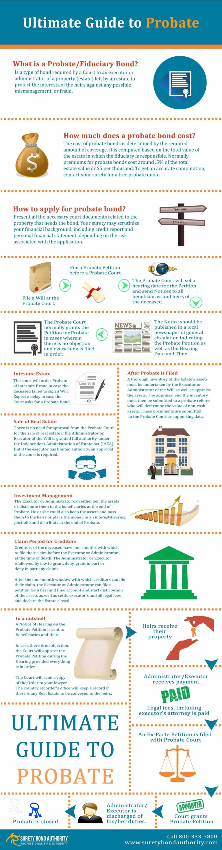 Ultimate Guide to Probate Bond infographic
