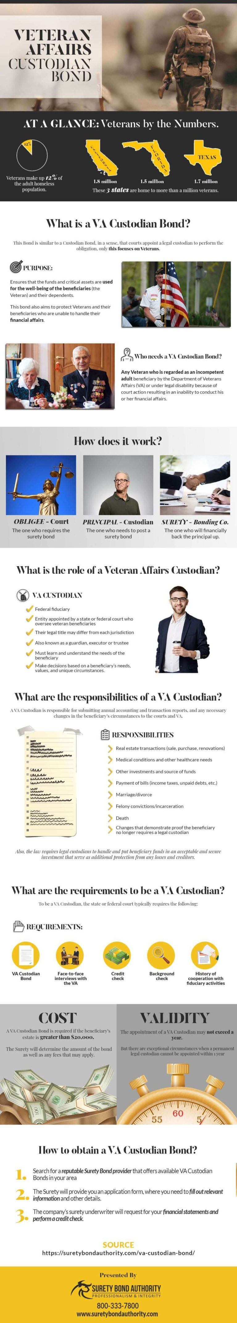 VA Custodian Bond Infographic