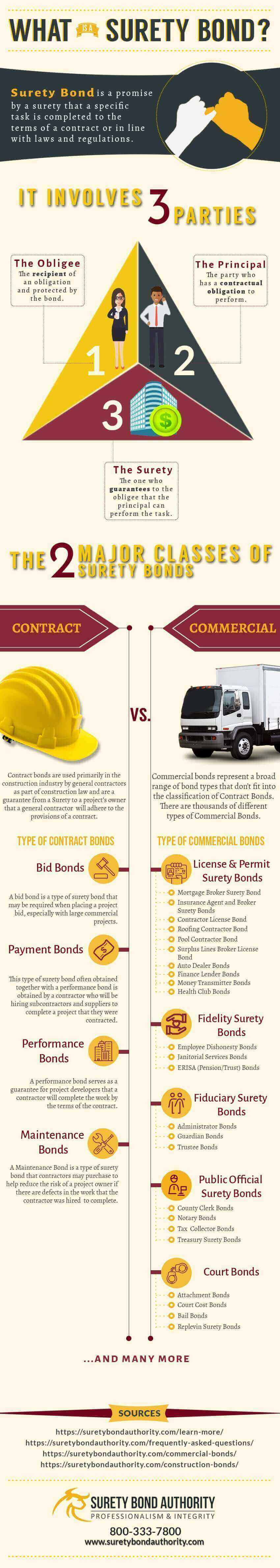 What is a Surety Bond Infographic