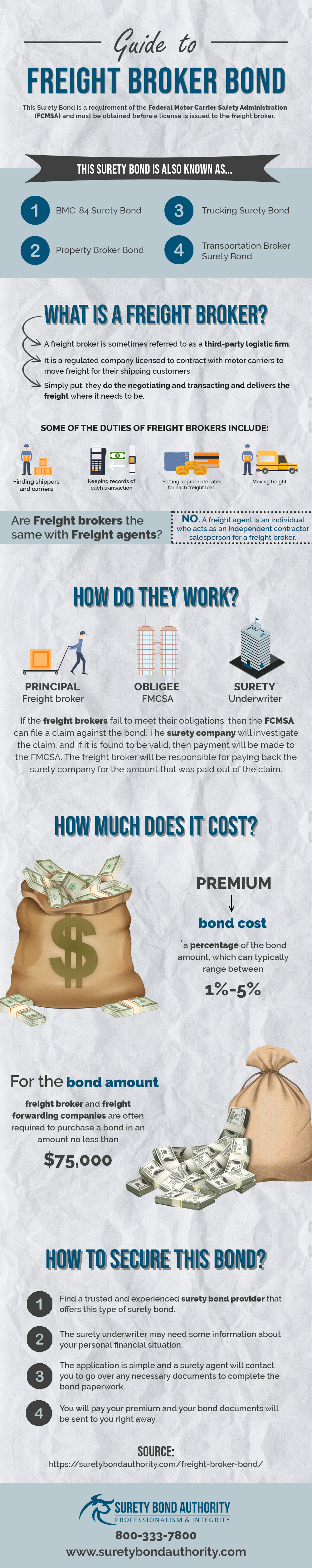 Freight Forwarder Bond Infographic