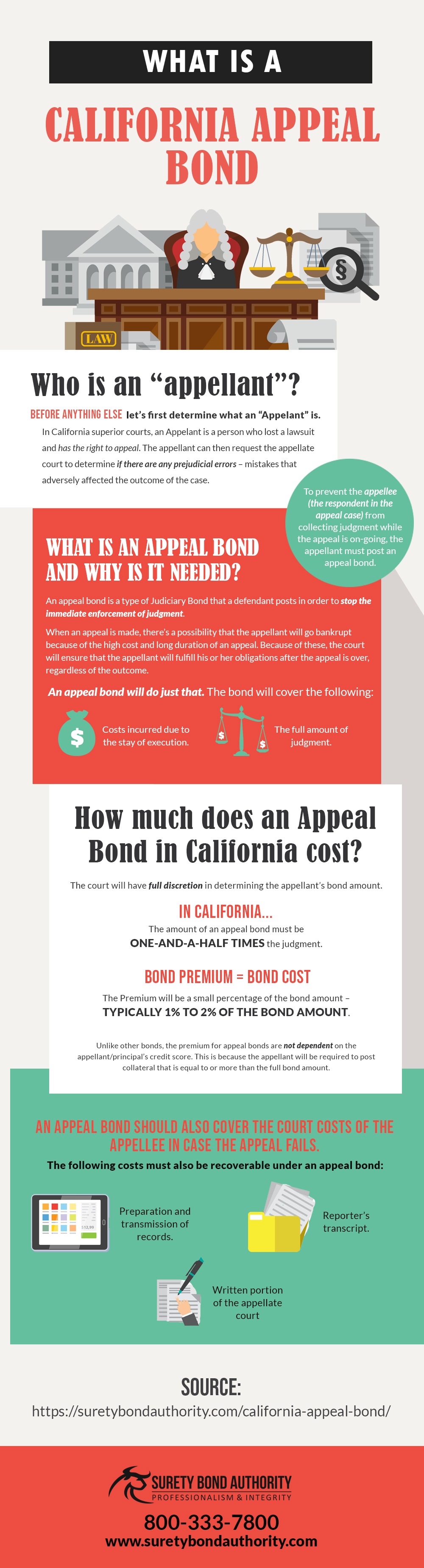 California Appeal Bond Infographic