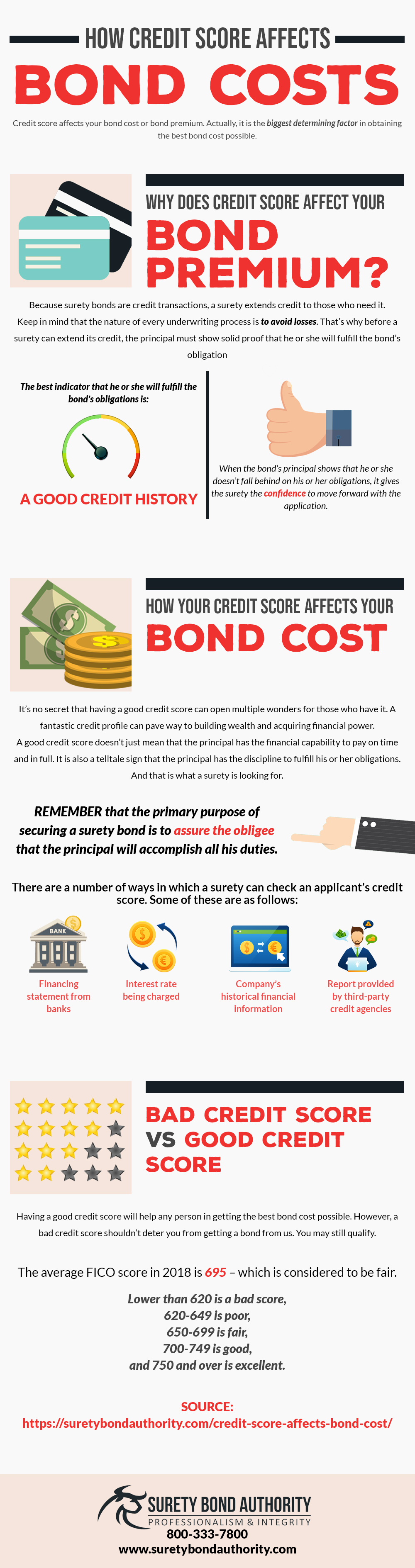 How Credit Score Affects Bond Costs Infographic