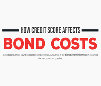 How Credit Score Affects Bond Costs
