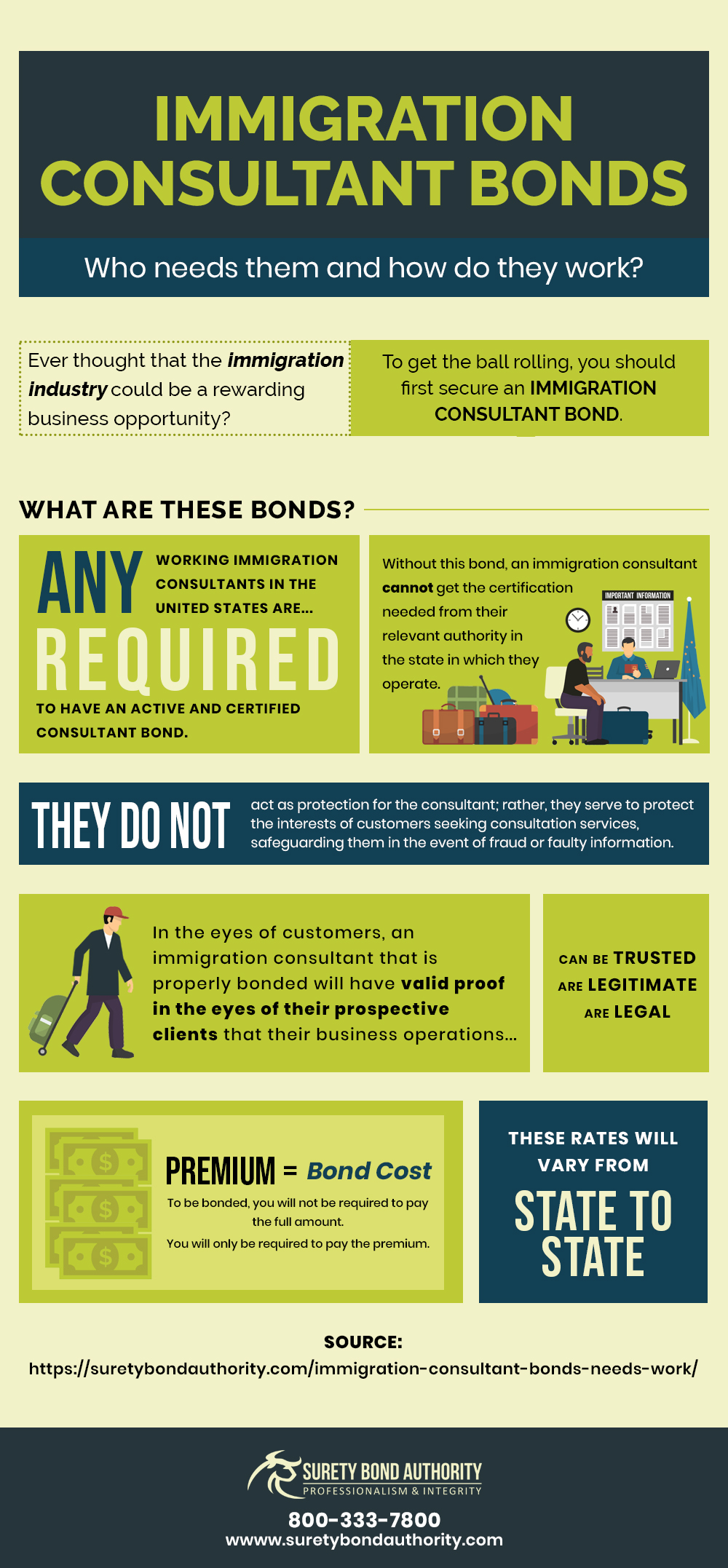 Immigration Consultant Bonds Infographic