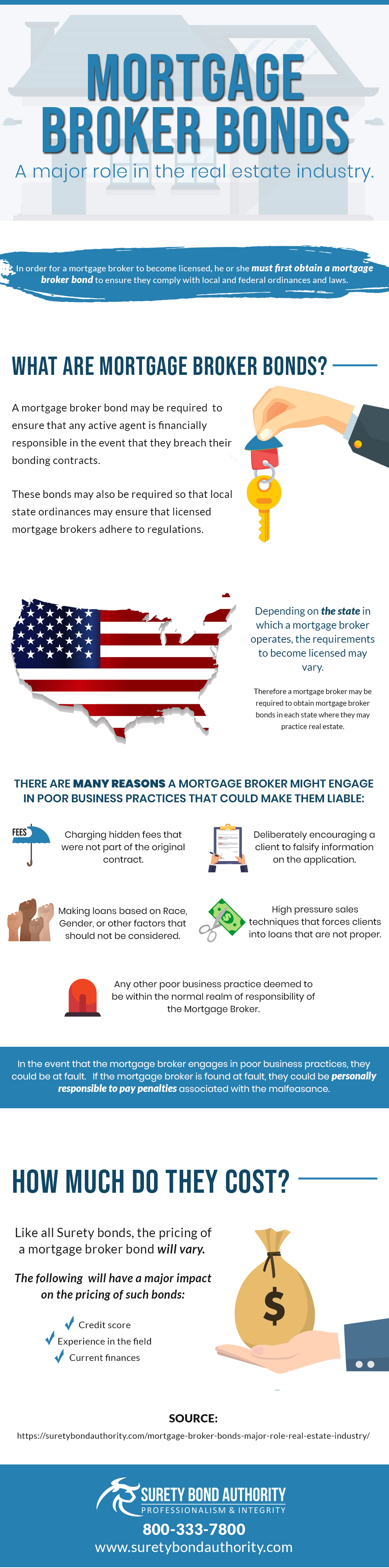 Mortgage Broker Bonds Infographic
