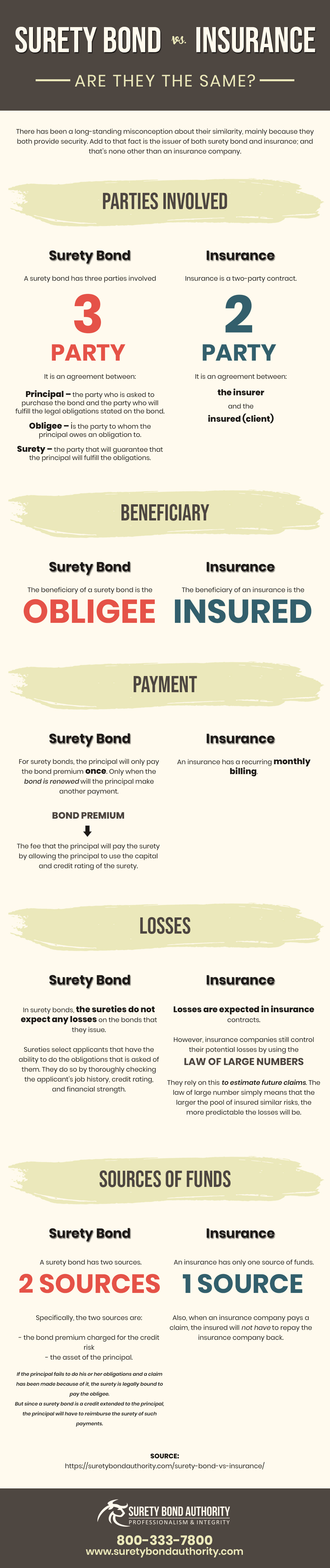 Surety vs Insurance Infographic