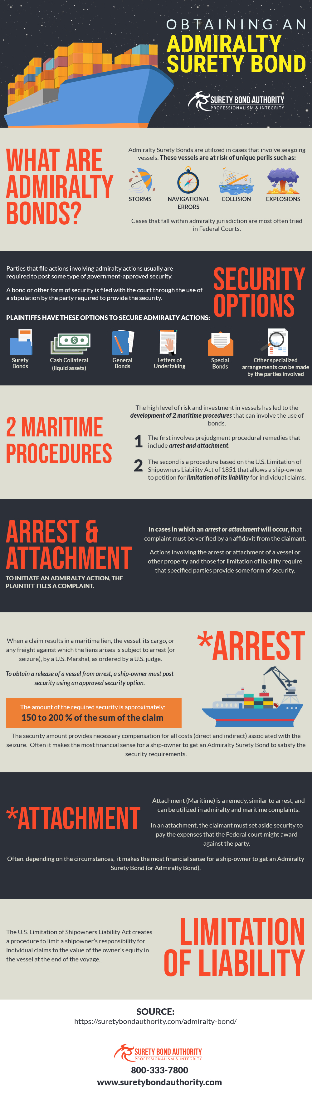 Admiralty Bond Infographic