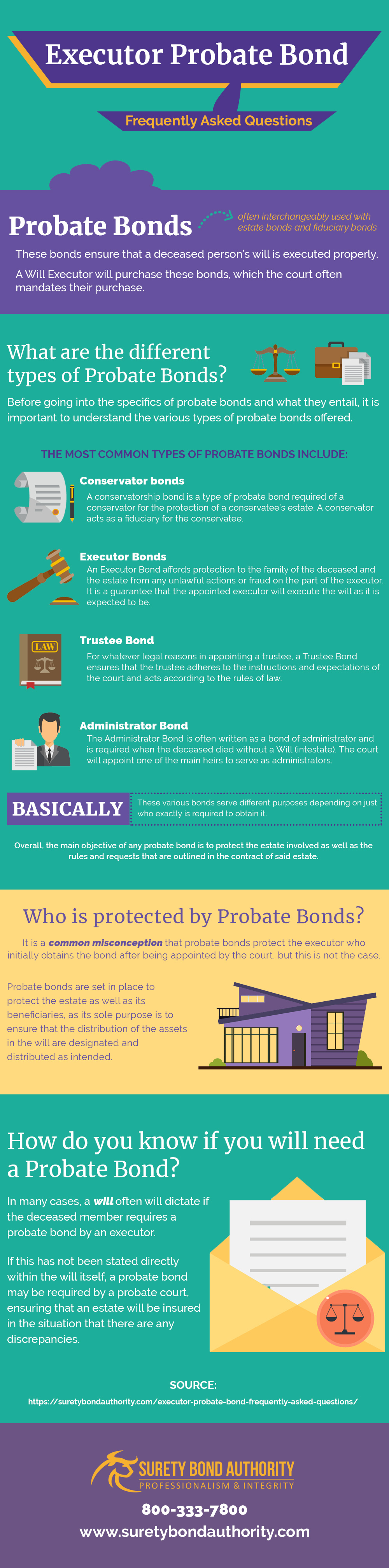 Executor Probate Bond FAQ Infographic