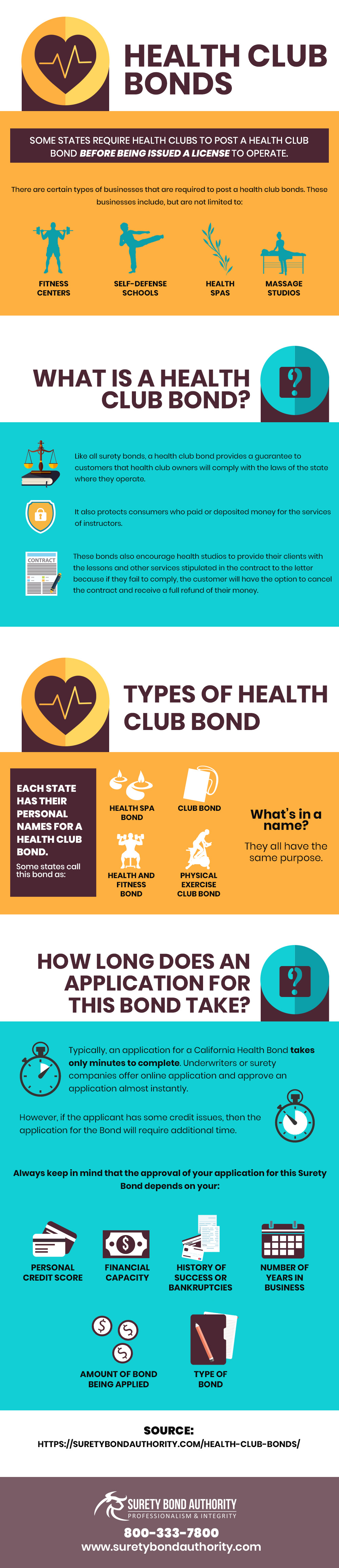 Health Club Bond Infographic