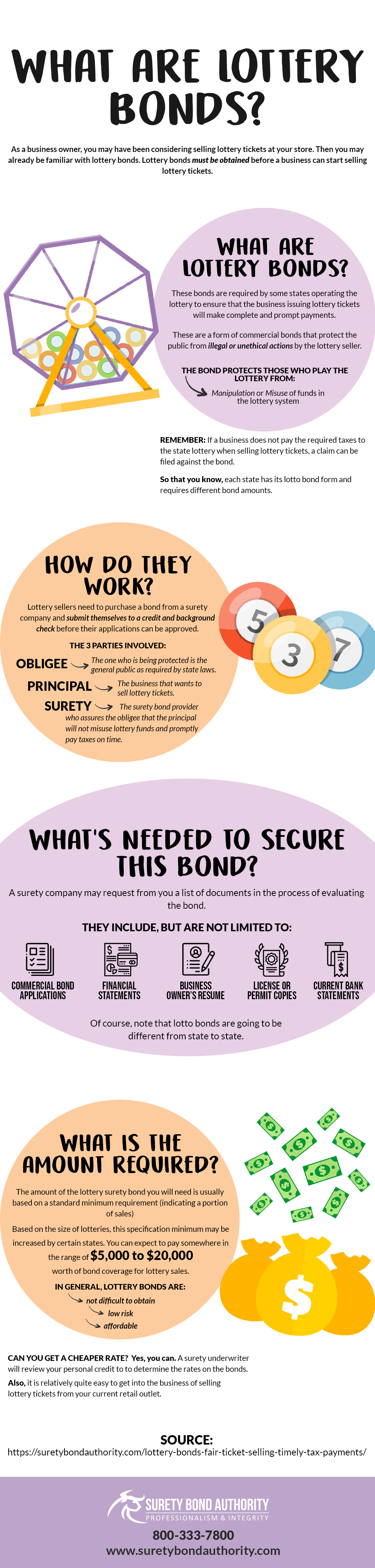 Lottery Bonds Infographic