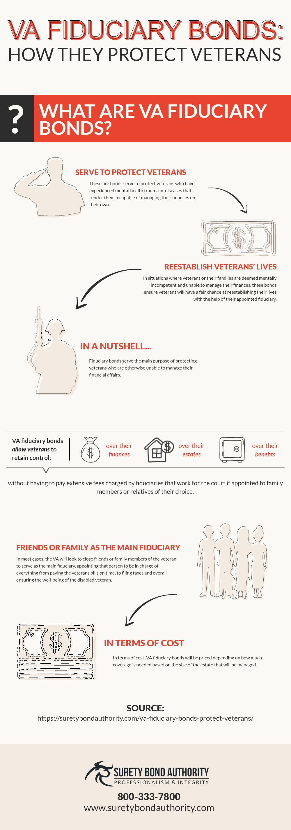 VA Fiduciary Bonds Infographic