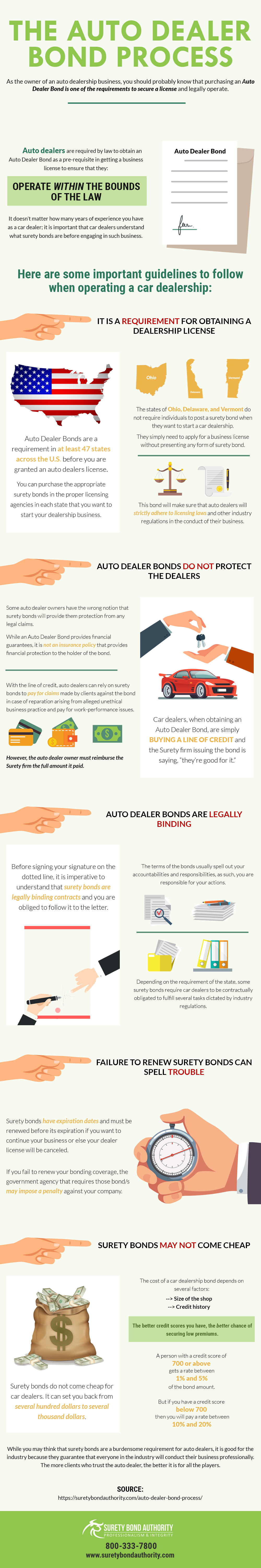 Auto Dealer Bond Process Infographic