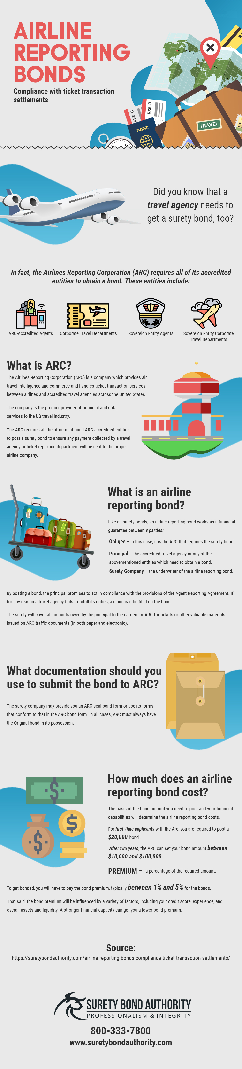 Airline Reporting Bonds Infographic