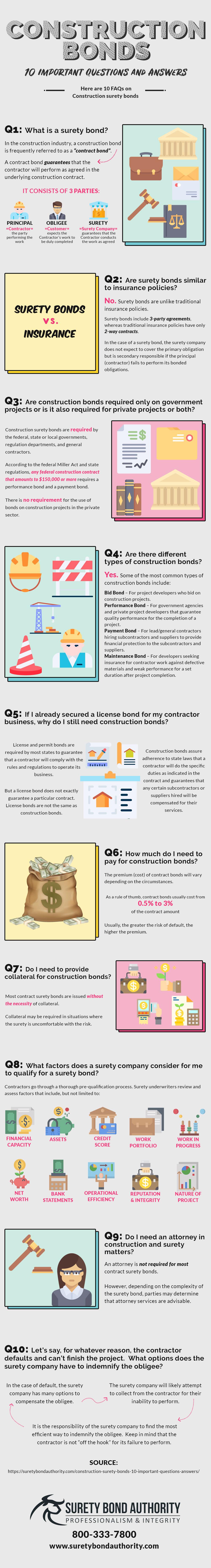 Construction Surety Bonds FAQ Infographic