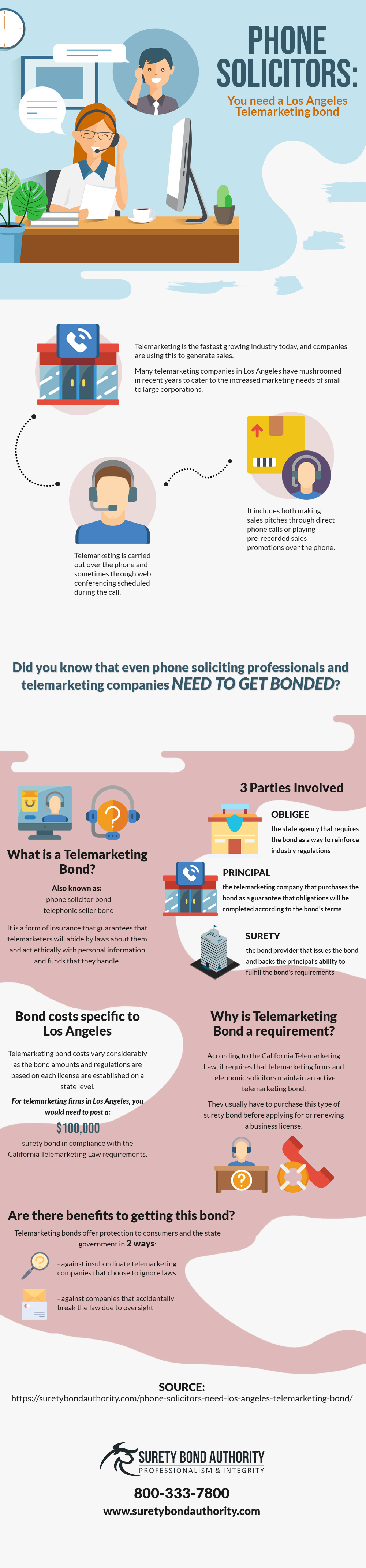 Telemarketing Bond Infographic