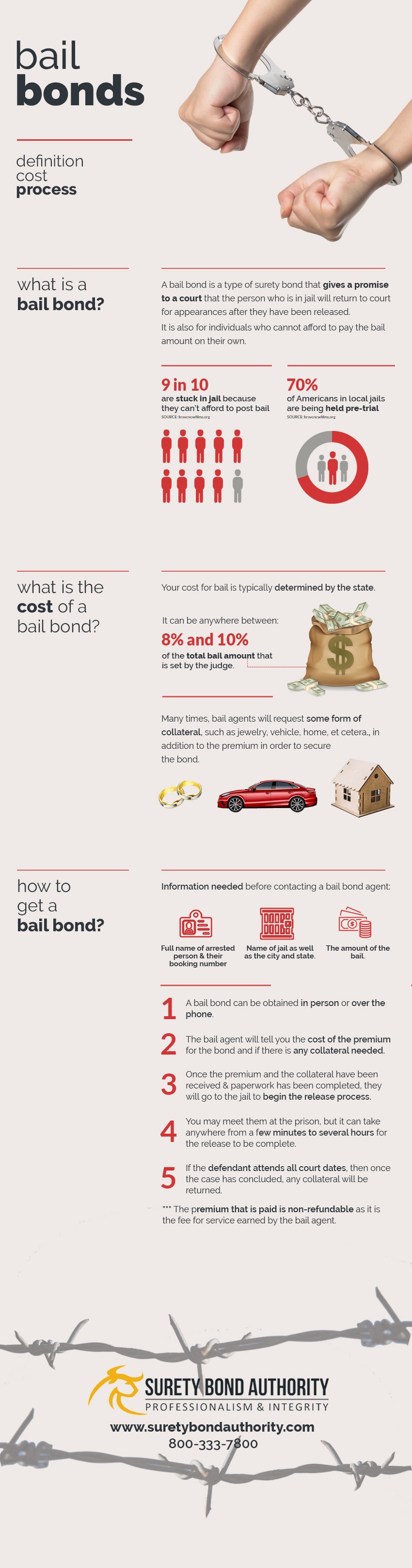 Bail Bonds Infographic