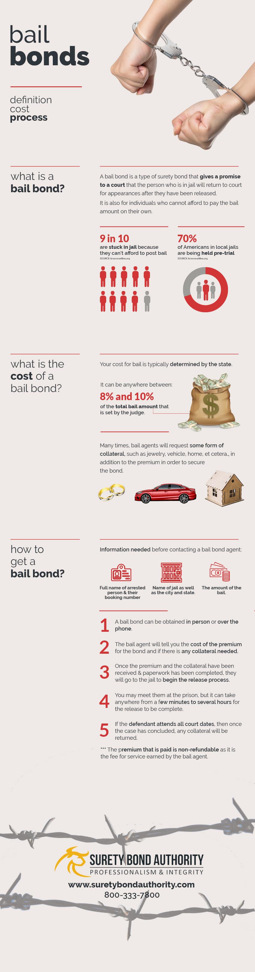 Bail Bonds Infographic