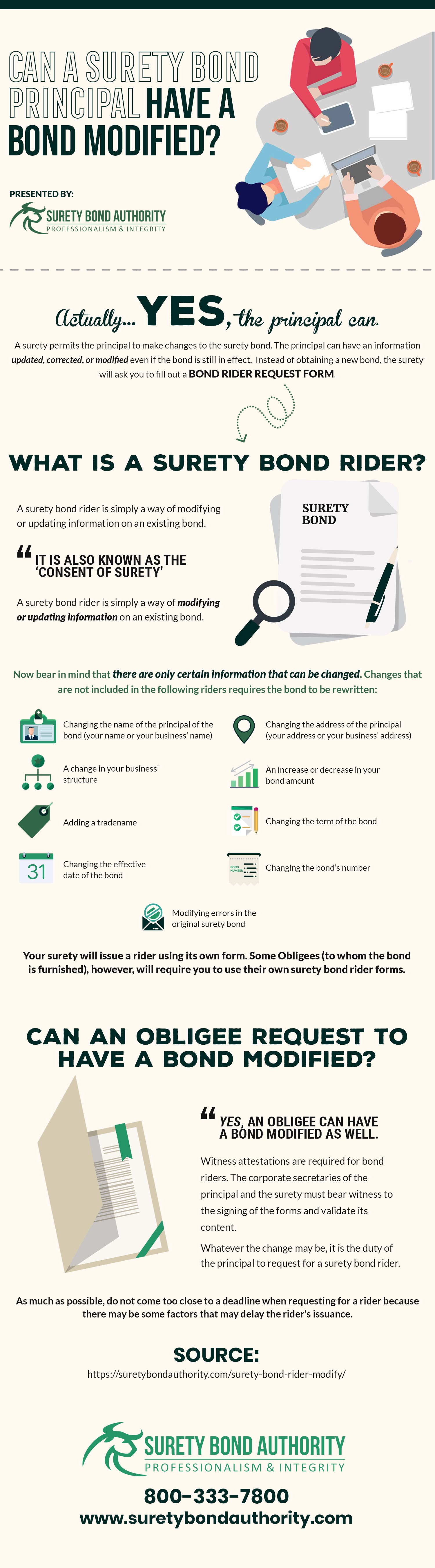 Surety Bond Modification Infographic