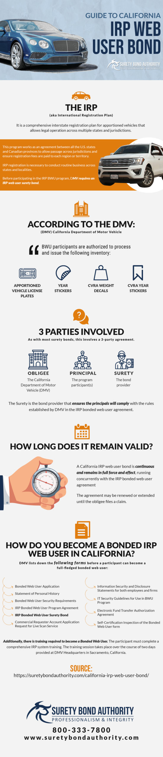 California IRP Web User Bond Infographic
