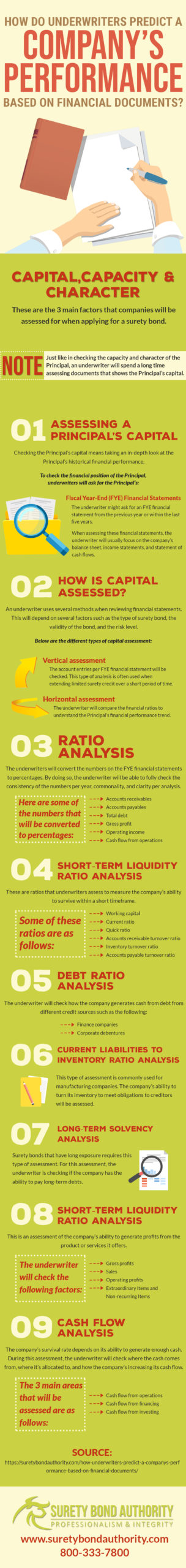 Underwriting Infographic