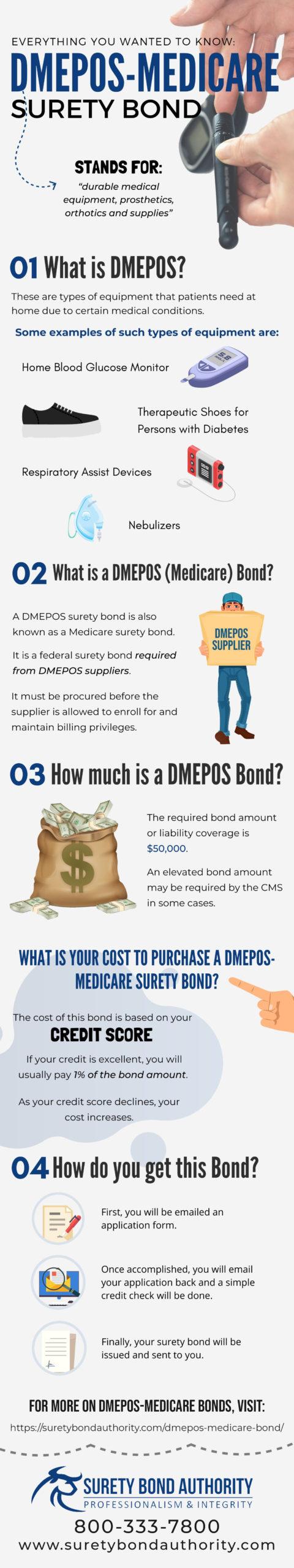 DMEPOS-Medicare Surety Bond